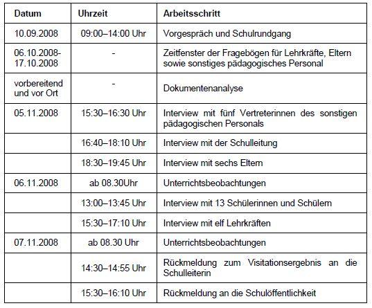 Grundlagen Schulvisitation Förderschule Belzig